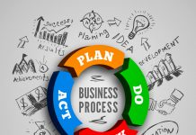 Ciclo Deming PDCA