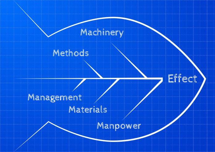 Diagrama causa efecto Ishikawa